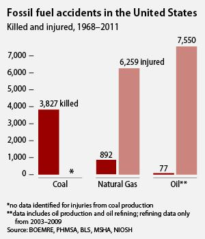 Fossil fuel deaths and injuries.jpg